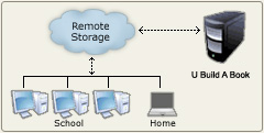 Yearbook Fusion Remote Storage Diagram